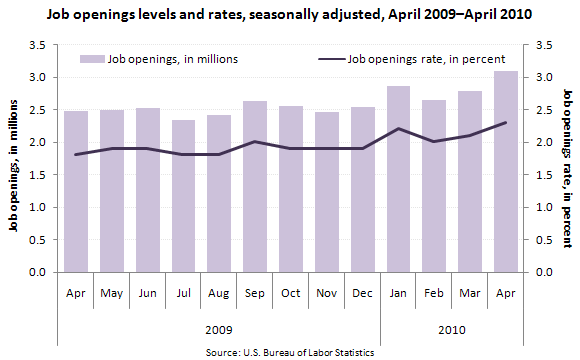 Job openings levels and rates, seasonally adjusted, April 2009–April 2010