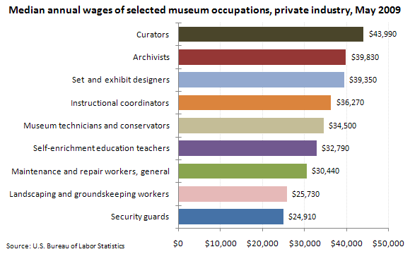 Median annual wages of selected museum occupations, private industry, May 2009