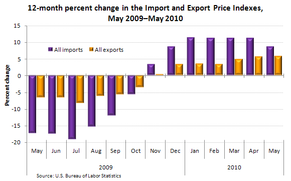 12-month percent change in the Import and Export Price Indexes, May 2009–May 2010