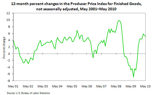 12-month percent changes in the Producer Price Index for Finished Goods, not seasonally adjusted, May 2001–May 2010