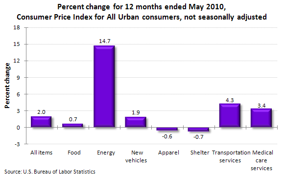 Percent change for 12 months ended May 2010, Consumer Price Index for All Urban consumers, not seasonally adjusted
