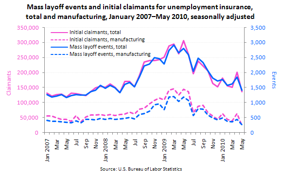 Mass layoff events and initial claimants for unemployment insurance, total and manufacturing, January 2007–May 2010, seasonally adjusted
