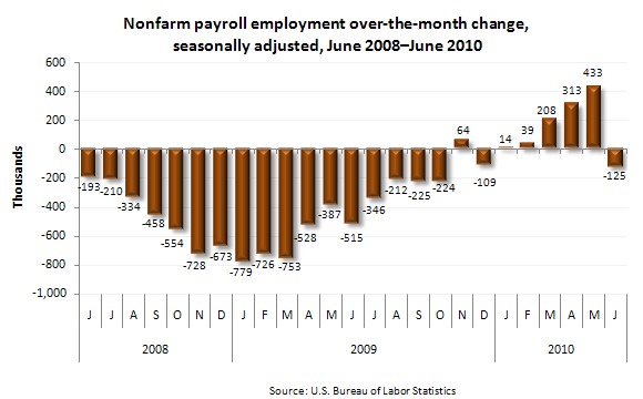Nonfarm payroll employment over-the-month change, seasonally adjusted, June 2008–June 2010