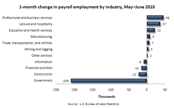 1-month change in payroll employment by industry, May–June 2010