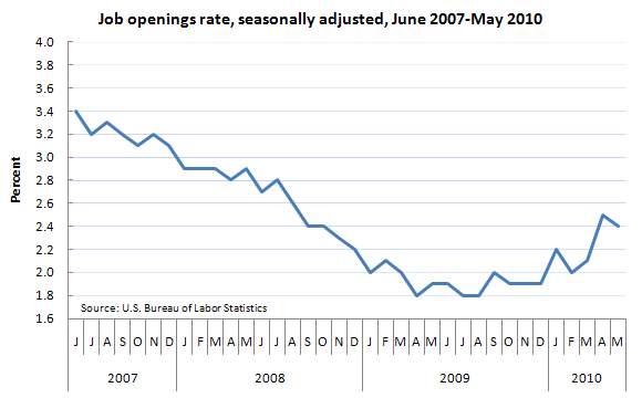 Job openings rate, seasonally adjusted, June 2007-May 2010