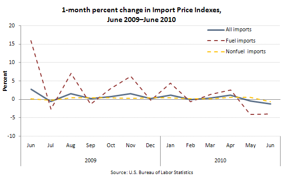 1-month percent change in Import Price Indexes, June 2009–June 2010