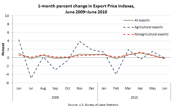 1-month percent change in Export Price Indexes, June 2009–June 2010