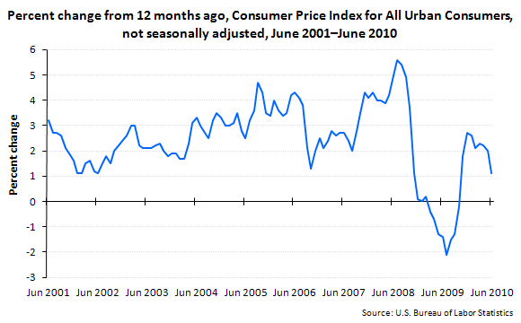 Percent change from 12 months ago, Consumer Price Index for All Urban Consumers, not seasonally adjusted, June 2001–June 2010
