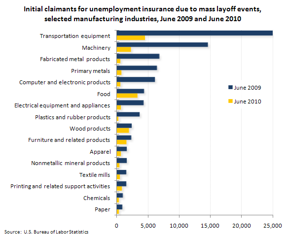Initial claimants for unemployment insurance due to mass layoff events, selected manufacturing industries, June 2009 and June 2010