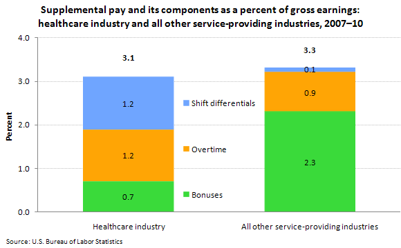 Supplemental pay and its components as a percent of gross earnings: healthcare industry and all other service-providing industries, 2007–10