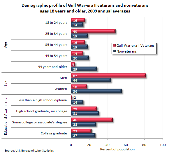 Demographic profile of Gulf War-era II veterans and nonveterans ages 18 years and older, 2009 annual averages