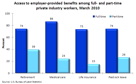 Access to employer-provided benefits among full- and part-time private industry workers, March 2010