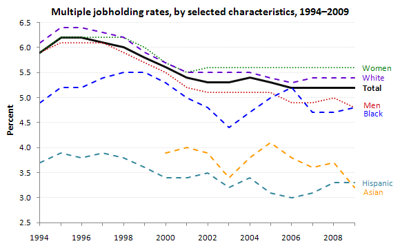 Multiple jobholding rates, by selected characteristics, 1994–2009