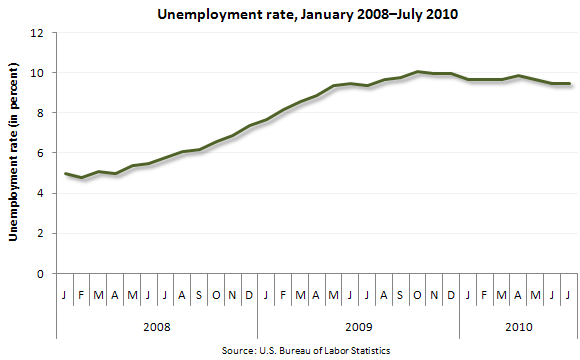 Unemployment rate, January 2008—July 2010