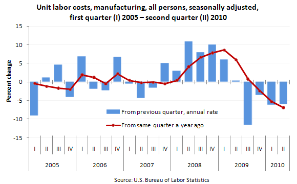 Unit labor costs, manufacturing, all persons, seasonally adjusted, first quarter (I) 2005 — second quarter (II) 2010