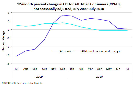 12-month percent change in CPI for All Urban Consumers (CPI-U), not seasonally adjusted, July 2009—July 2010