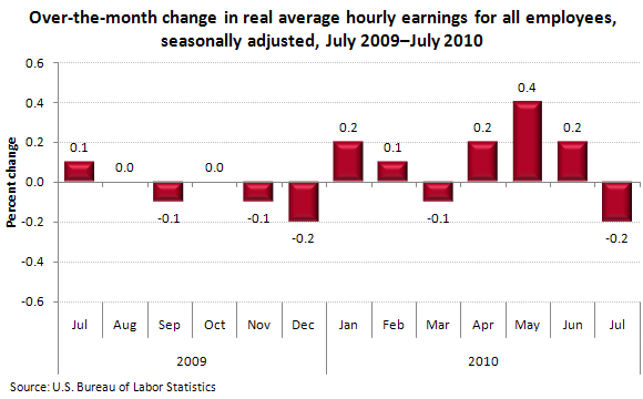 Over-the-month change in real average hourly earnings for all employees, seasonally adjusted, July 2009—July 2010