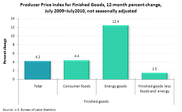 Producer Price Index for Finished Goods, 12-month percent change, July 2009—July 2010, not seasonally adjusted