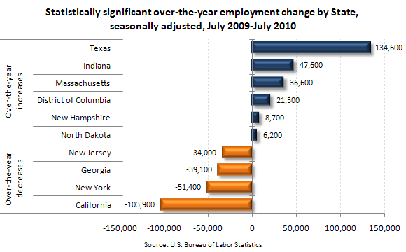 Statistically significant over-the-year employment change by State, seasonally adjusted, July 2009–July 2010