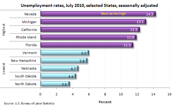 Unemployment rates, July 2010, selected States, seasonally adjusted
