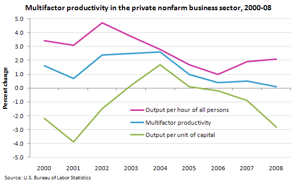 Multifactor productivity in the private nonfarm business sector, 2000–08