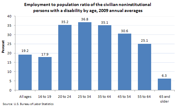 Employment to population ratio of the civilian noninstitutional persons with a disability by age, 2009 annual averages