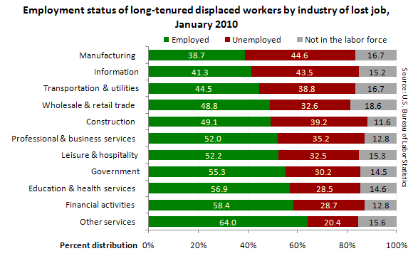 Employment status of long-tenured displaced workers by industry of lost job, January 2010