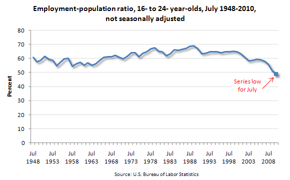 Employment-population ratio, 16- to 24- year-olds, July 1948-2010, not seasonally adjusted