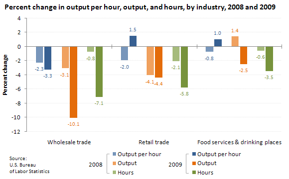 Percent change in output per hour, output, and hours, by industry, 2008 and 2009