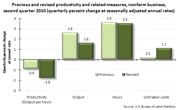 Previous and revised productivity and related measures, nonfarm business, second quarter 2010 (quarterly percent change at seasonally adjusted annual rates)