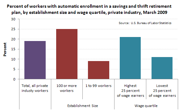 Percent of workers with automatic enrollment in a savings and thrift retirement plan, by establishment size and wage quartile, private industry, March 2009