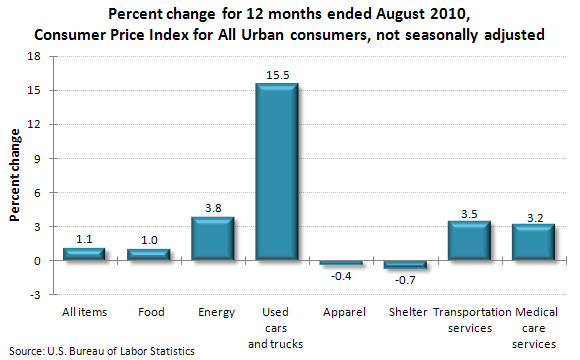 Percent change for 12 months ended August 2010, Consumer Price Index for All Urban consumers, not seasonally adjusted