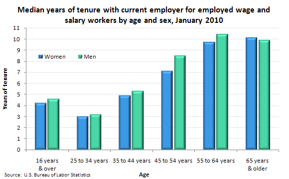 Median years of tenure with current employer for employed wage and salary workers, by age and sex, January 2010