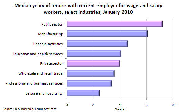 Median years of tenure with current employer for wage and salary workers, select industries, January 2010