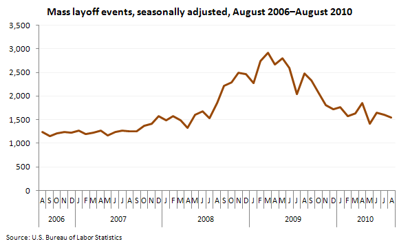 Mass layoff events, seasonally adjusted, August 2006–August 2010