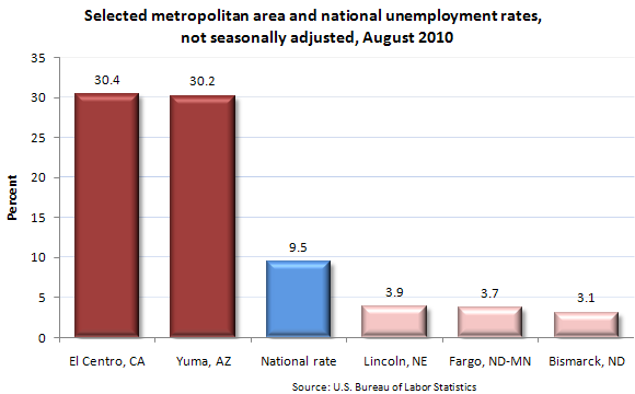 Selected metropolitan area and national unemployment rates, not seasonally adjusted, August 2010
