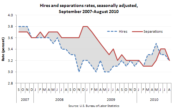 Hires and separations rates, seasonally adjusted, September 2007–August 2010