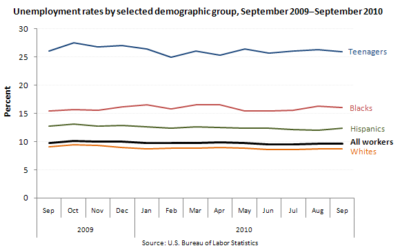 Unemployment rates by selected demographic group, September 2009–September 2010