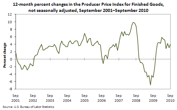 12-month percent changes in the Producer Price Index for Finished Goods, not seasonally adjusted, September 2001–September 2010