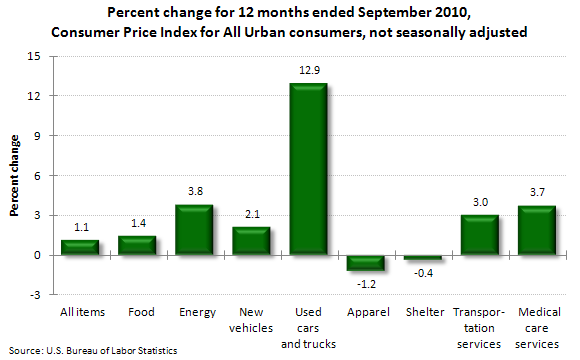 Percent change for 12 months ended September 2010, Consumer Price Index for All Urban consumers, not seasonally adjusted