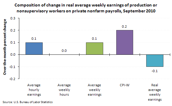 Composition of change in real average weekly earnings of production or nonsupervisory workers on private nonfarm payrolls, September 2010