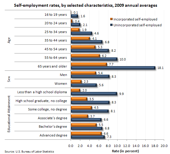 Self-employment rates, by selected characteristics, 2009 annual averages