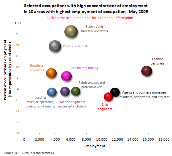 Selected occupations with high concentrations of employment in 10 areas with highest employment of occupation, May 2009