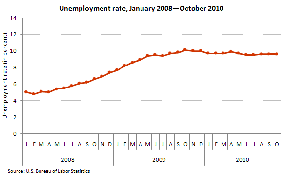Unemployment rate, January 2008–October 2010