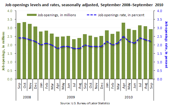 Job openings levels and rates, seasonally adjusted, September 2008–September 2010