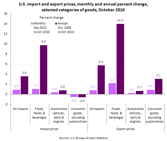 U.S. import and export prices, monthly and annual percent change, selected categories of goods, October 2010