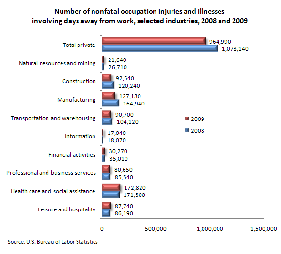 Number of nonfatal occupation injuries and illnesses involving days away from work, selected industries, 2008 and 2009
