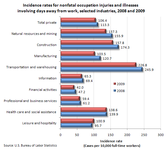 Incidence rates for nonfatal occupation injuries and illnesses involving days away from work, selected industries, 2008 and 2009