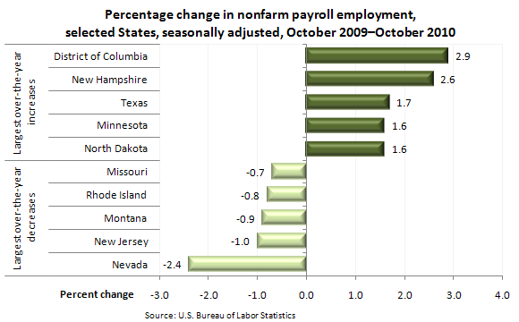 Percentage change in nonfarm payroll employment, selected States, seasonally adjusted, October 2009–October 2010