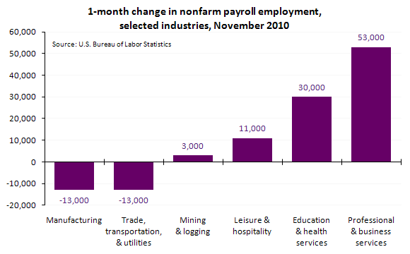 1-month change in nonfarm payroll employment, selected industries, November 2010